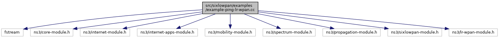 ns-3: src/sixlowpan/examples/example-ping-lr-wpan cc File