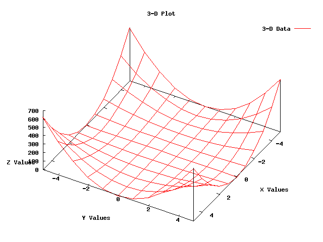 Making Plots Using The Gnuplot Class Manual