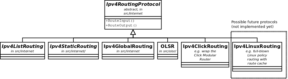Routing overview — Model Library
