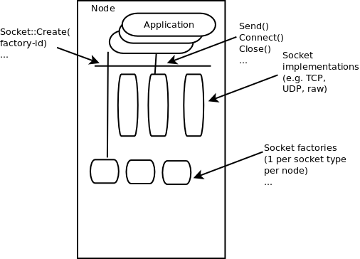 Sockets APIs — Model Library