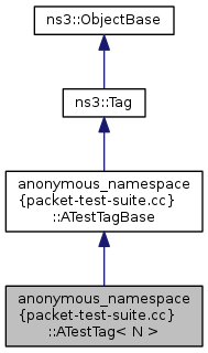 Ns 3 anonymous namespace packet test for Test suite template
