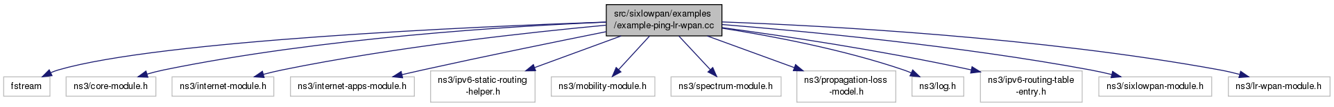 ns-3: src/sixlowpan/examples/example-ping-lr-wpan cc File Reference