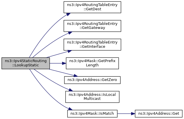 ns-3: ns3::Ipv4StaticRouting Class Reference
