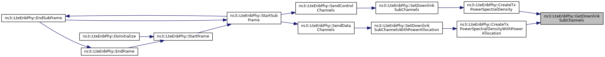 ns-3: ns3::LteEnbPhy Class Reference