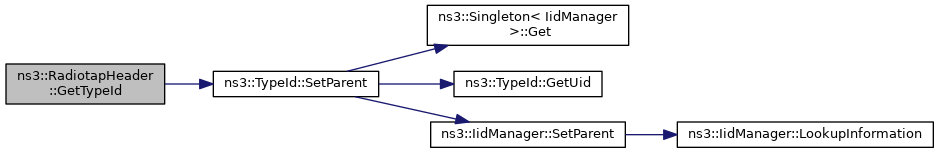 ns-3: ns3::RadiotapHeader Class Reference