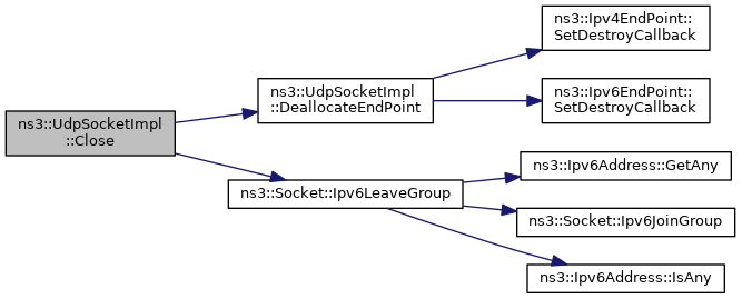 ns-3: ns3::UdpSocketImpl Class Reference