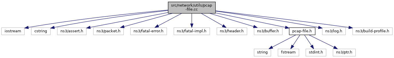 ns-3: src/network/utils/pcap-file cc File Reference