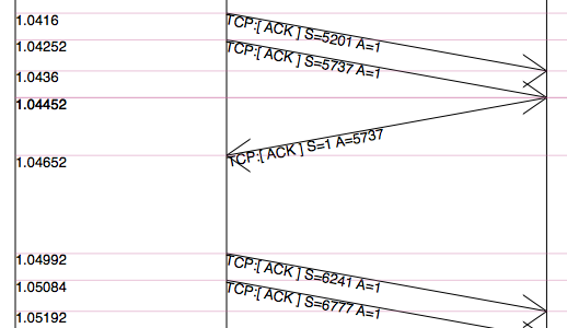 File:Packet timeline.png