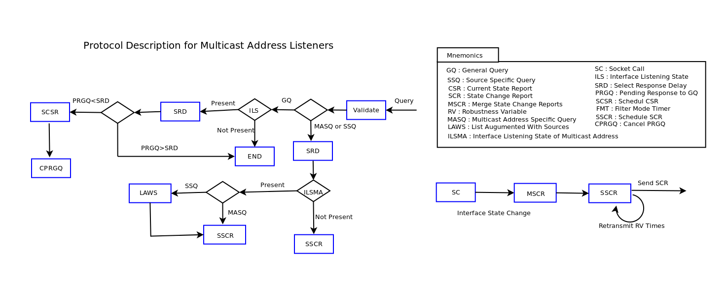 Multicast Address Listeners.png