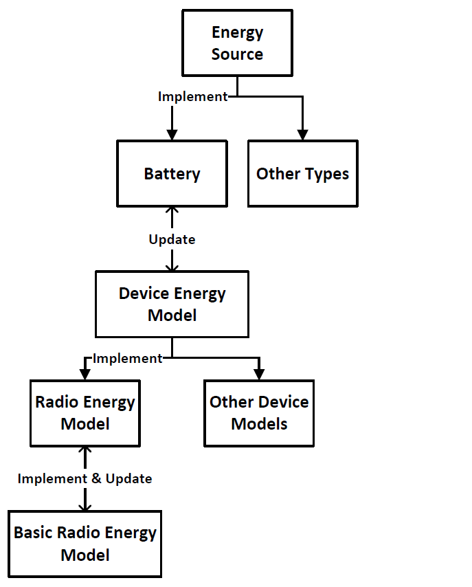 Ns-3 energy model.PNG