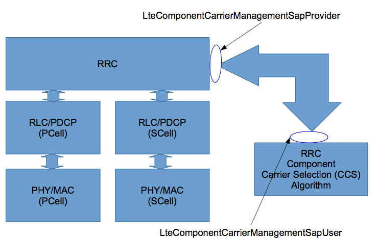 File:Lte-Ccs-Arch.png