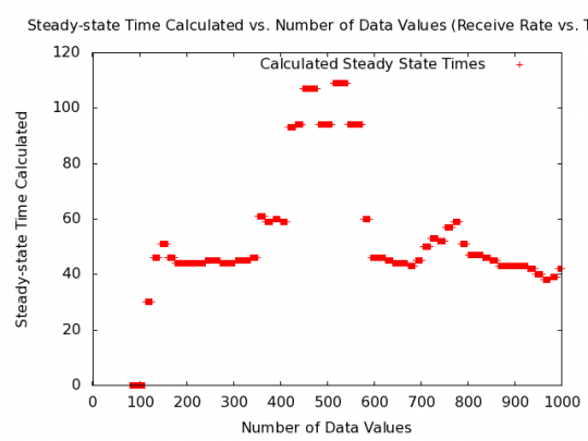 Simulated data set with steady-state time.