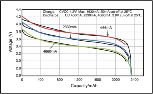Model's approximation of CGR18650DA curves