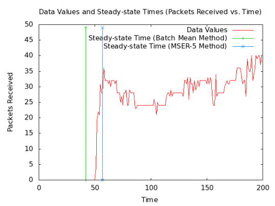 SAFE MANET example packets-received data set with steady-state time.