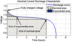 A typical discharge curve