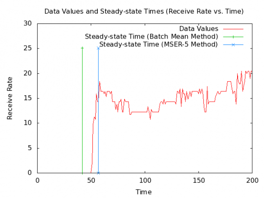 SAFE MANET example receive-rate data set with steady-state time.