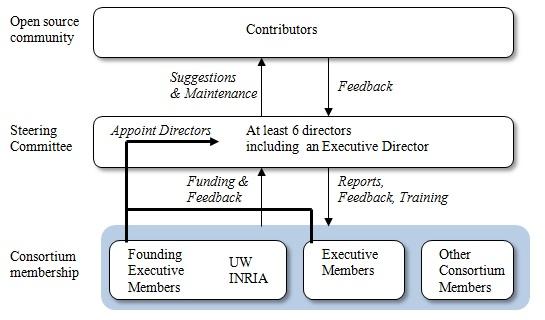 ns-3 Consortium Overview